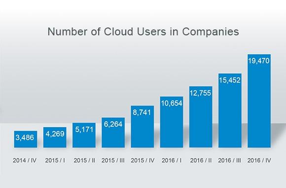Cloud-User-Companies_EN.jpg