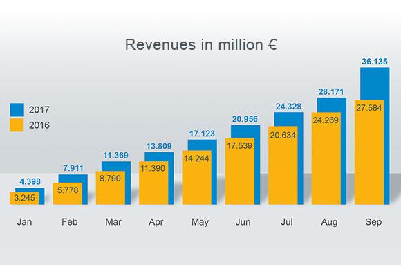 Revenues_16-17_En_580x383_171018.jpg